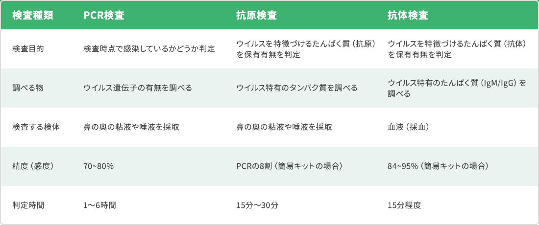 ICheck検査キット